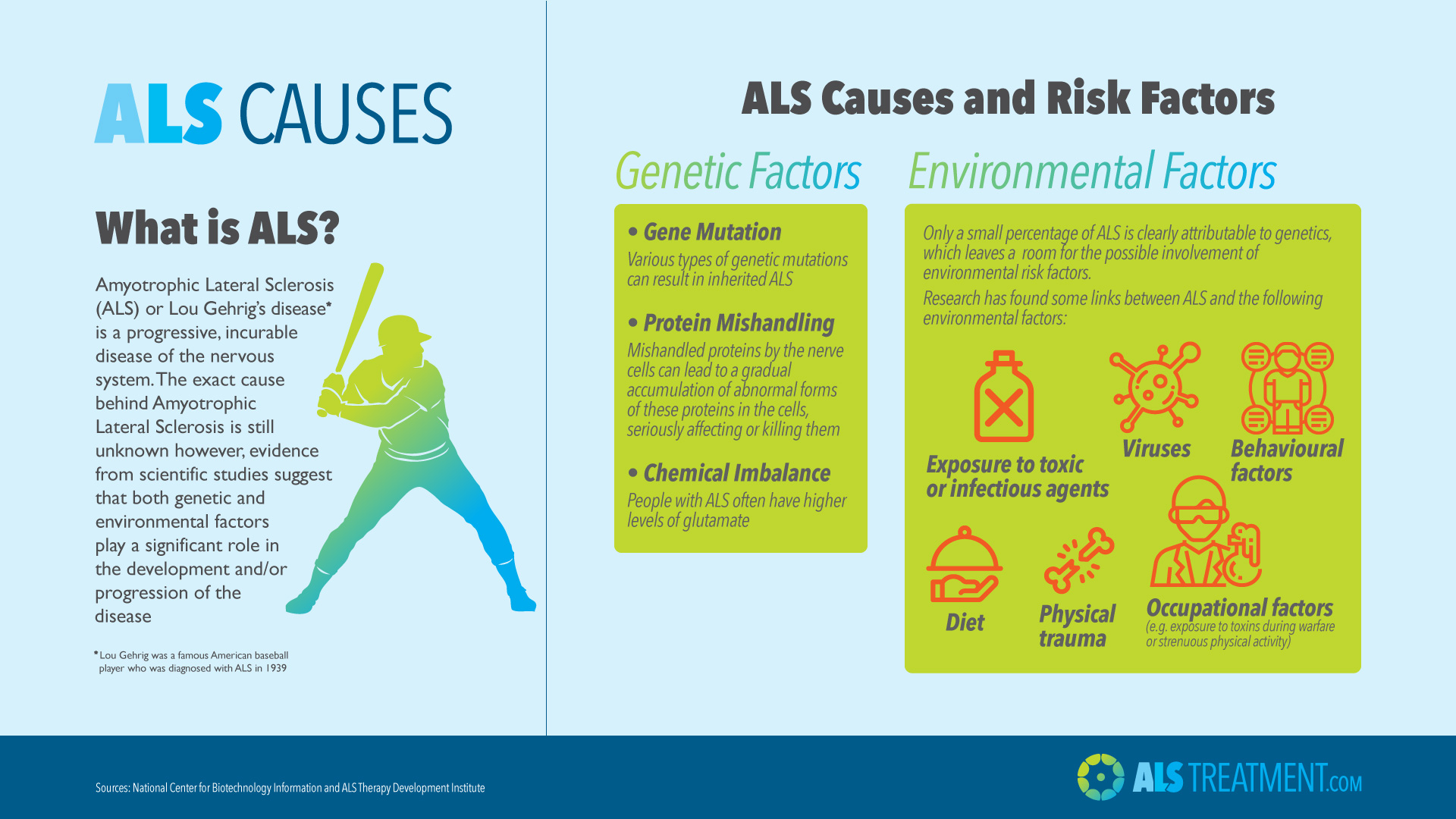 causes and treatments of als Als causes the degeneration of both the upper motor neurons in the brain and   diagnosis of als can be challenging, largely being deduced by both its early.