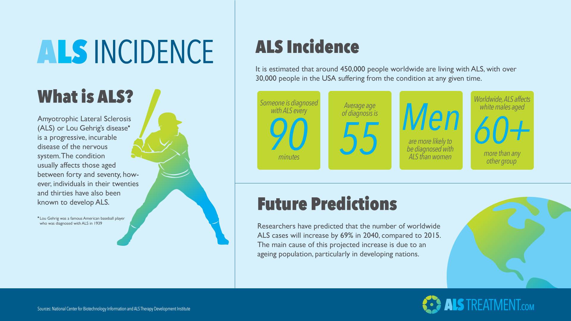 ALS incidence infographic