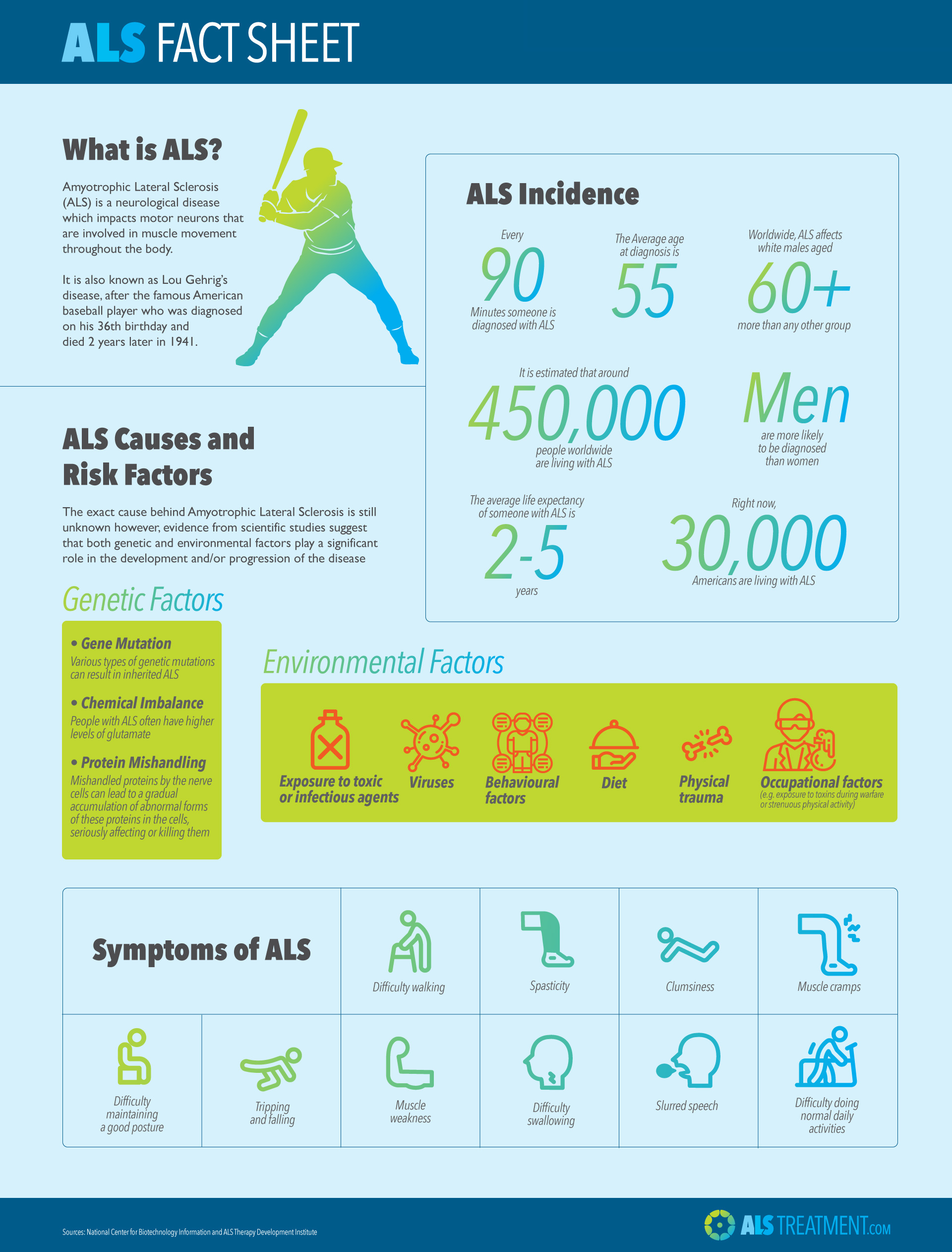 10 Interesting Facts about ALS | Alstreatment com