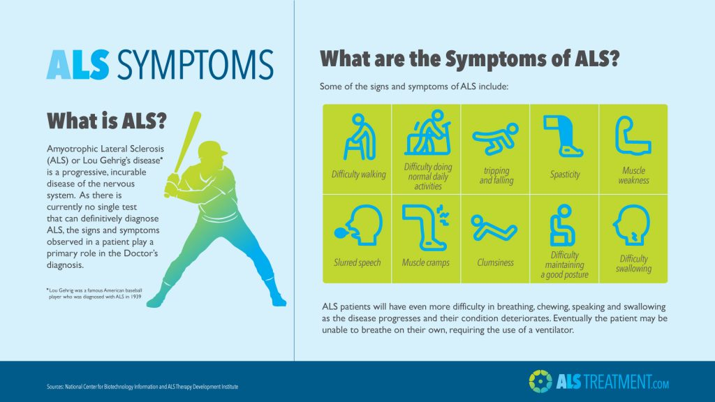 Amyotrophic Lateral Sclerosis symptoms infographic
